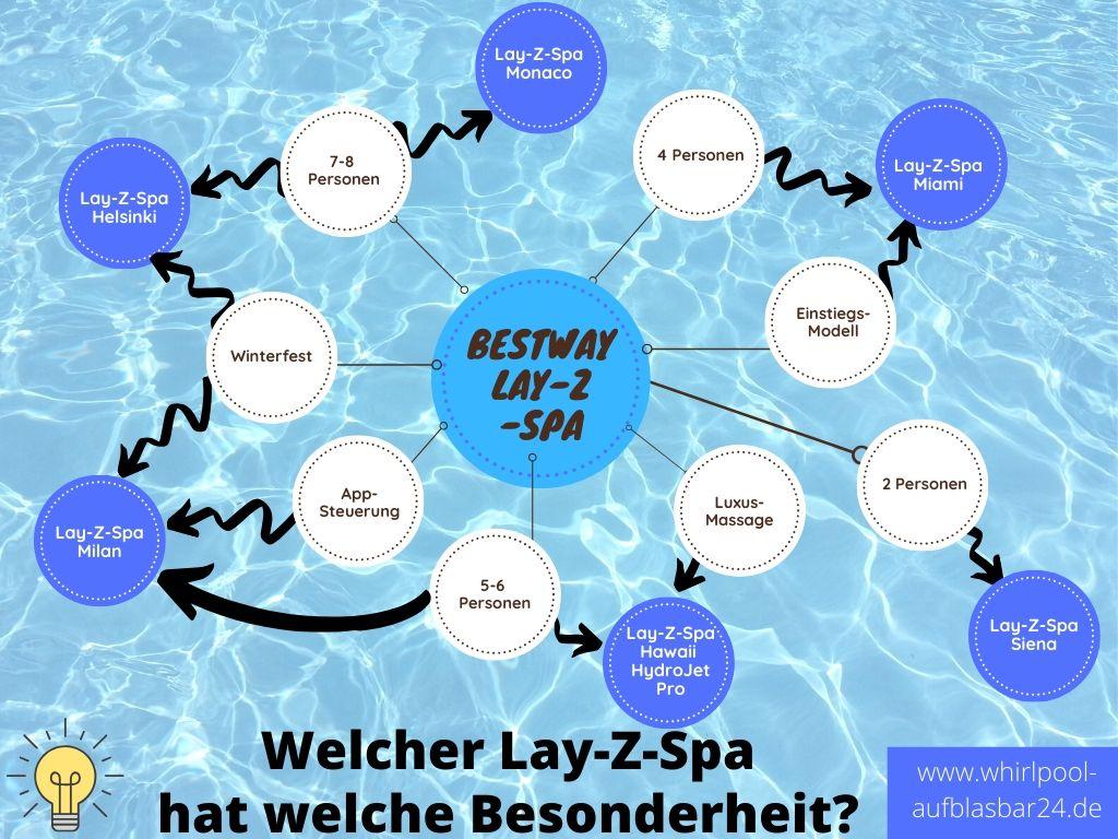 Bestway Lay Z Spa Infografik Funktionen
