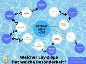 Lay Z Spa Infografik Funktionen
